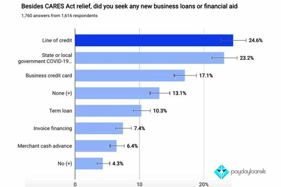 small business loans texas,